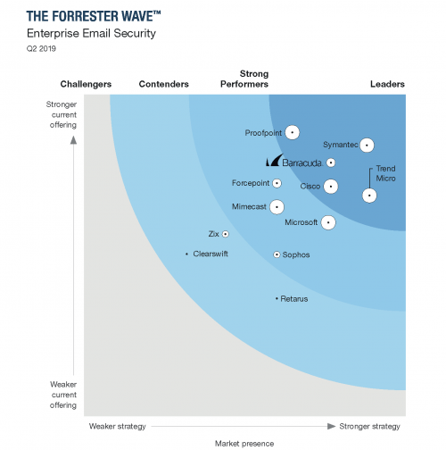 The Forrester Wave - Barracuda 1
